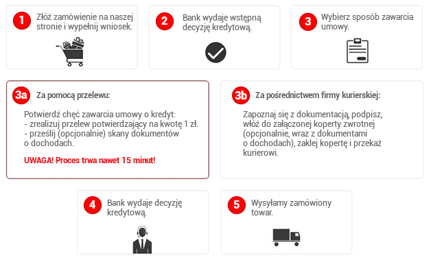 a628c16a67b6df ... Bank S.A. oferujemy Państwu możliwość zapłaty za zamówione produkty w  systemie ratalnym. Proces realizowania płatności przedstawia poniższy  schemat: